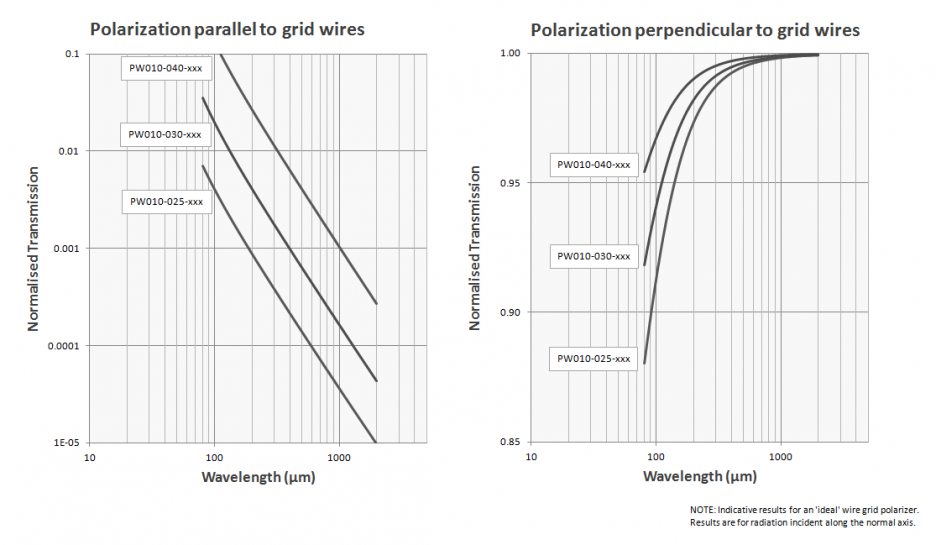 10 micron wire grid polarizer indicative transmission traces