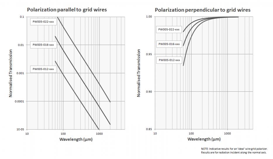 5 micron wire grid polarizer transmission trace